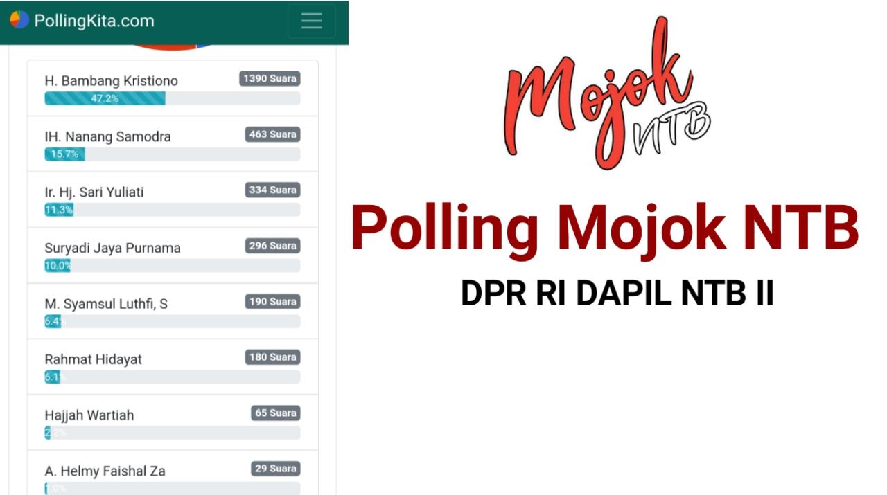 Polling Mojok NTB : Siapa DPR RI Dapil NTB II yang Dinilai Kerja untuk Masyarakat